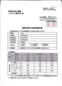 5月10日厚木市環境農政部生活環境課より「放射線測定器」を借りて測定しました。測定値は厚木市の基準値を下回っていました。(農園とガーデン)